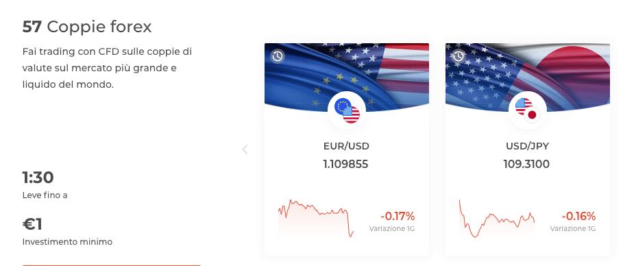 forex trading su iq option