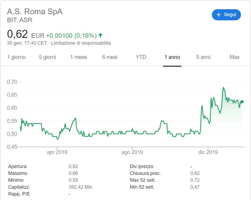 quotazione azioni as roma
