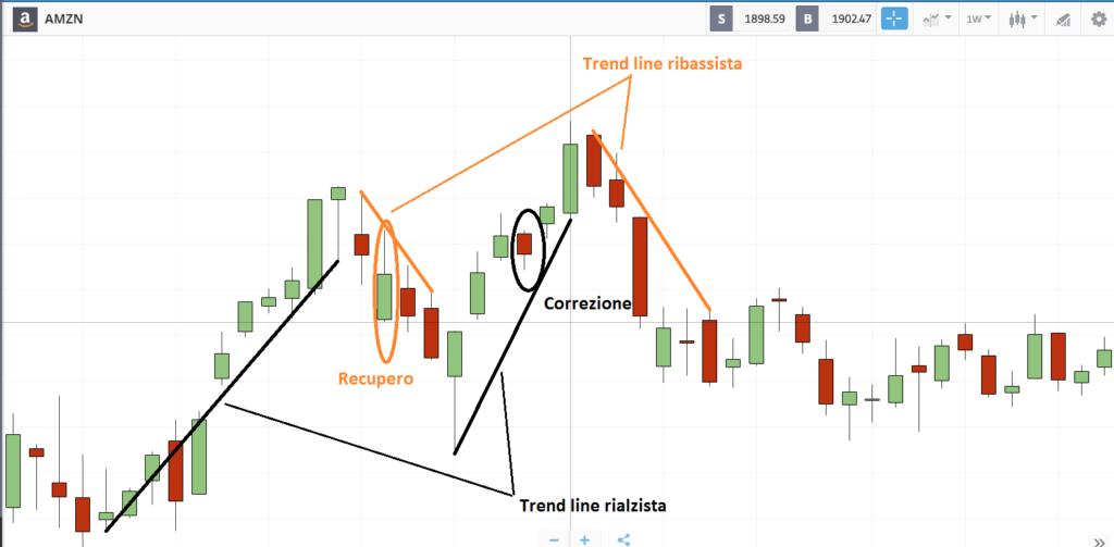 strategia trend line di de mark - impostazione sul grafico