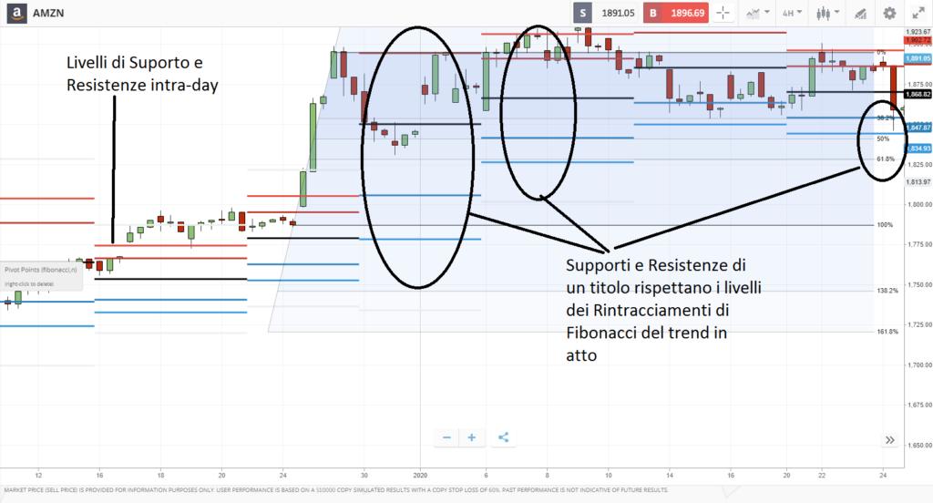 segnali strategia di fibonacci