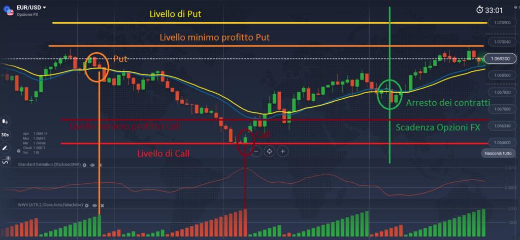 segnali di trading la gabbia