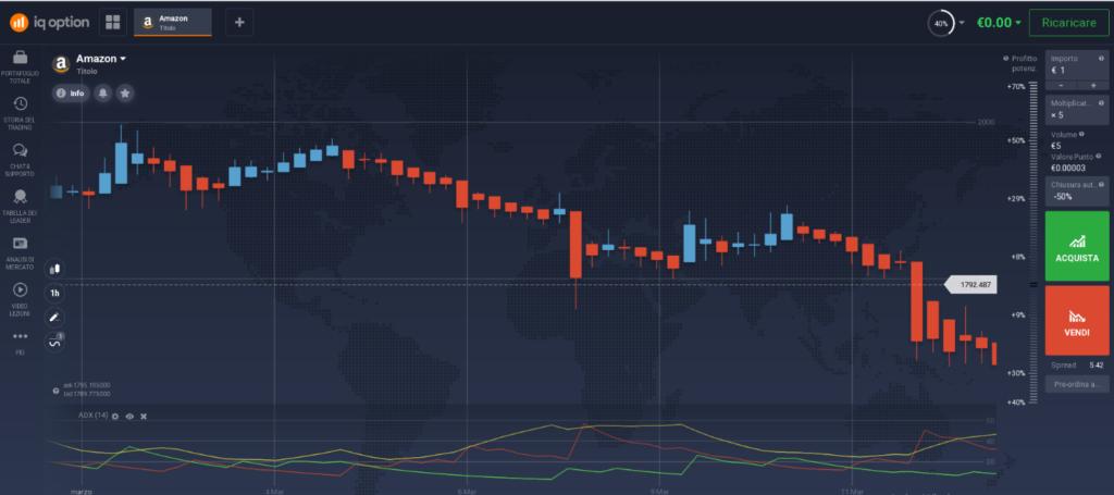 impostazione grafico strategia adx