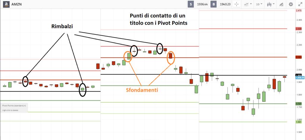 individuazione dei punti di pivot sul grafico