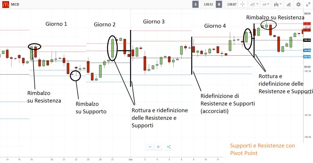 Livelli di supporto e resistenza - Strategia Forex