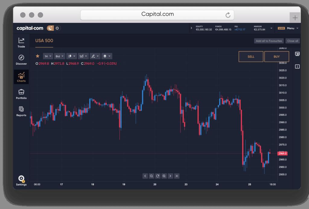 Selezione grafici e indicatori di Capital.com
