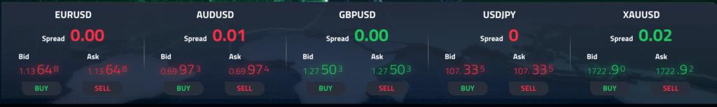 gli spread di FP Markets
