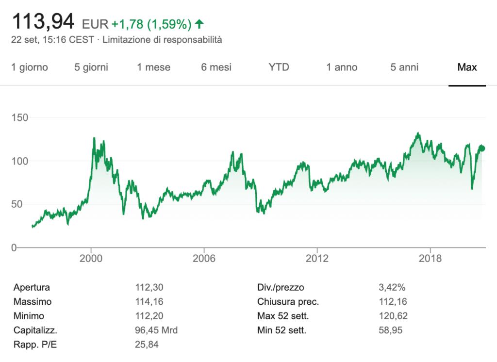 Siemens andamento azioni