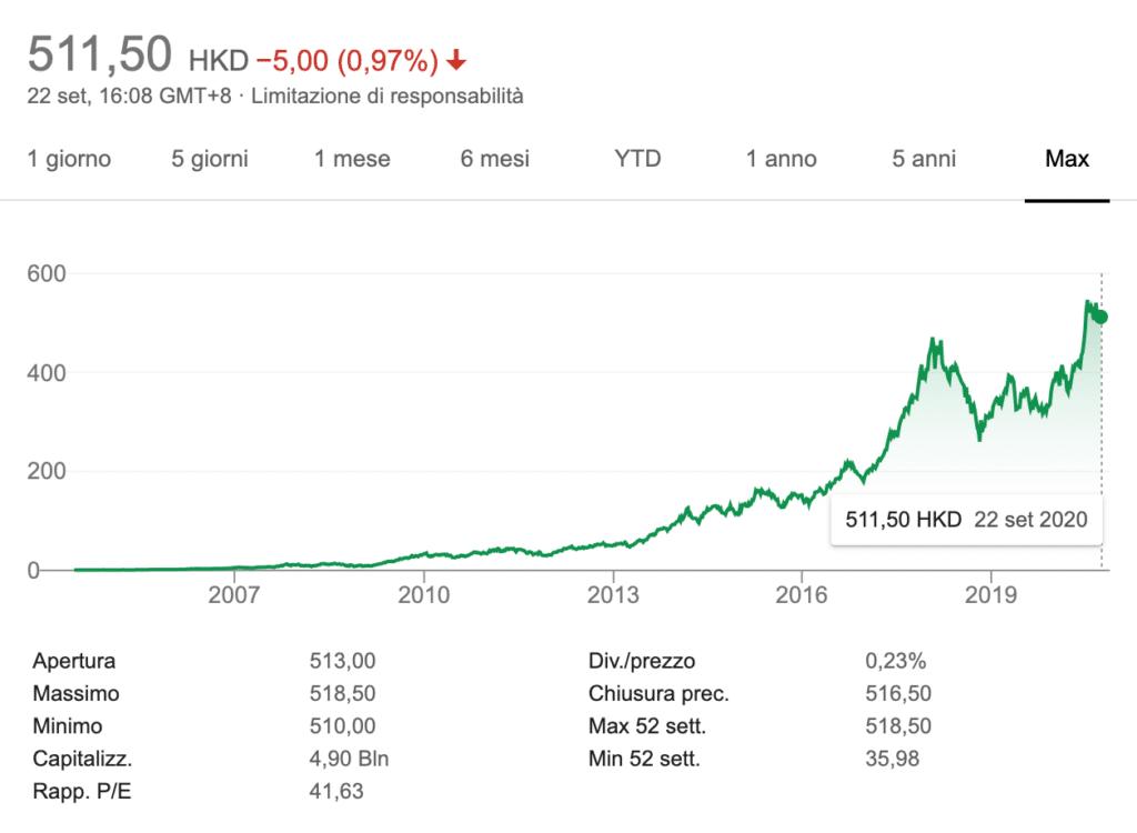 Tencent azioni andamento