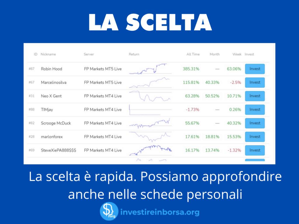 Scelta trader su FP Markets - infografica a cura di Investireinborsa.org