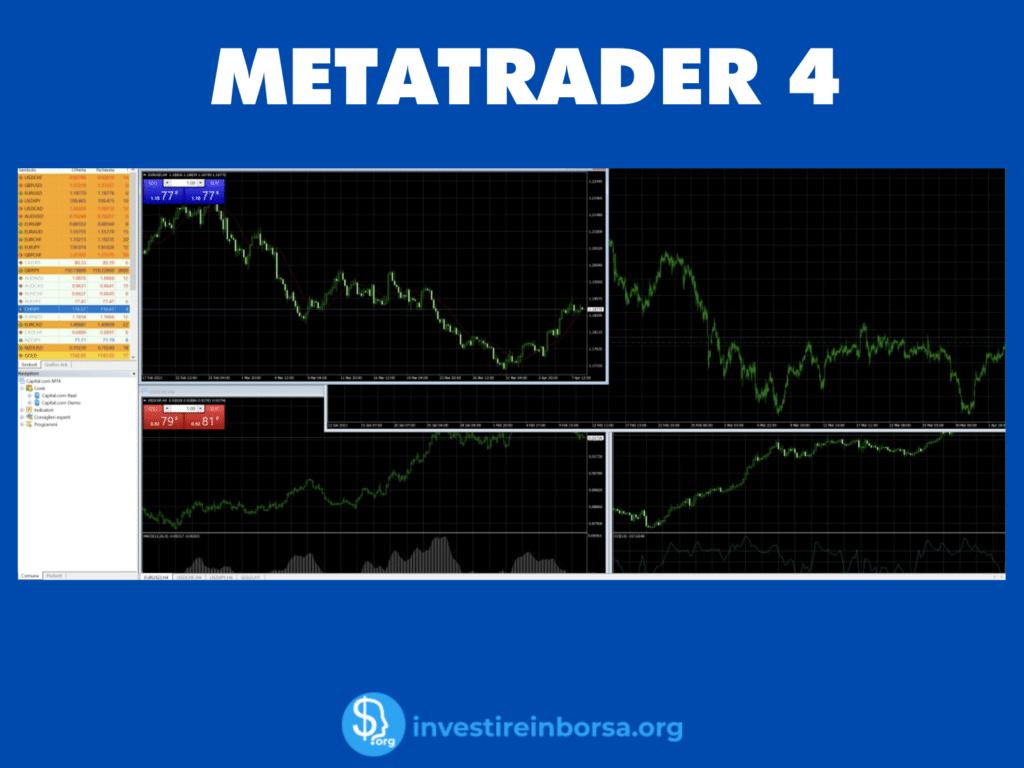 MetaTrader 4 su Capital.com - infografica di InvestireInBorsa.org