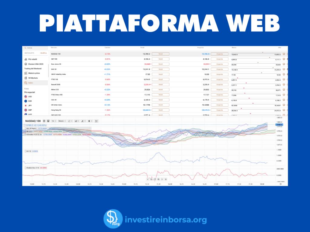 Piattaforma proprietaria Capital.com - infografica di InvestireInBorsa.org